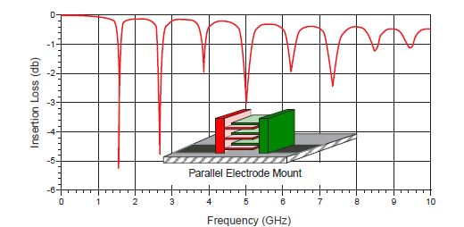 Czy ułożenie kondensatora na PCB ma znaczenie?