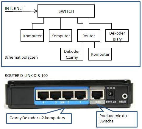 Multiroom N + switch + router