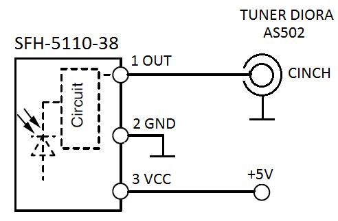 Zdalne sterowanie do komponentow diory