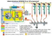 Opel Signum 3.0 CDTI - Ciężko odpala na ciepło.