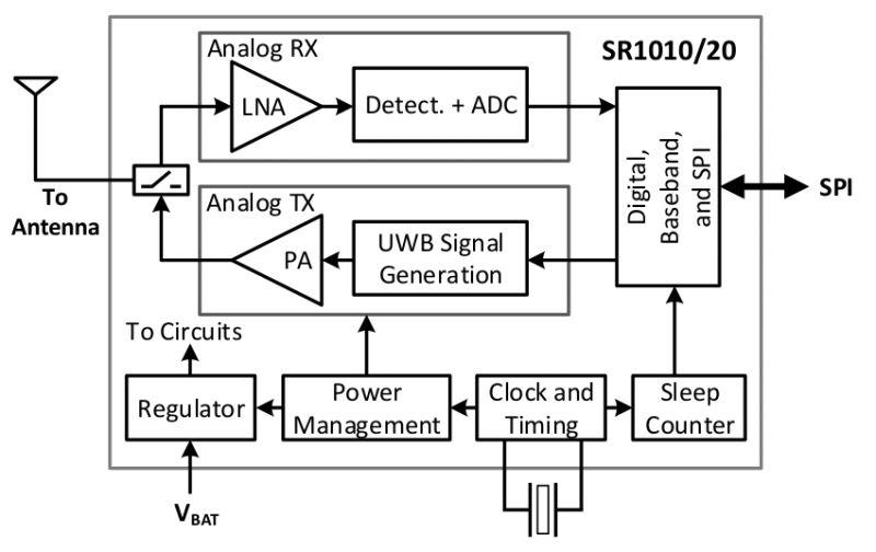 Technologia SPARK UWB stawia na szybszy niż Bluetooth interfejs