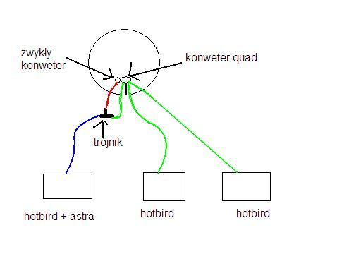 podłączednie 3 dekoderów pod hotbirda i jeden dodatkowo pod astre