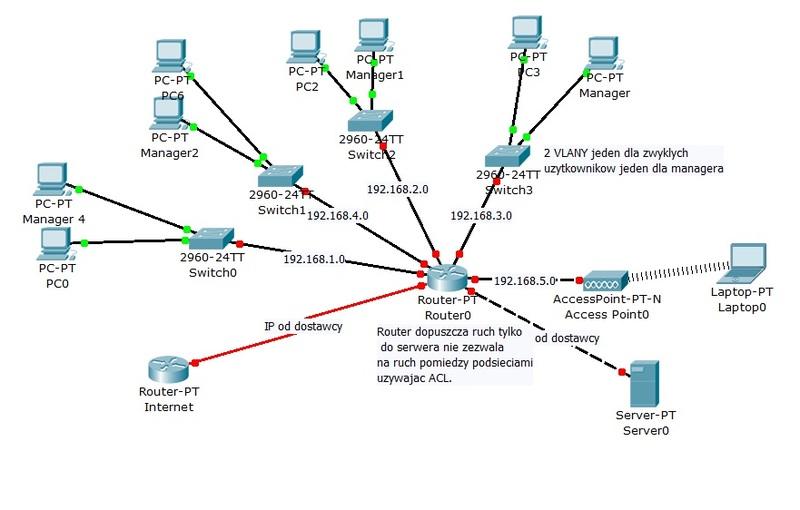 sie� ethernet - Projektowanie sieci komputerowej
