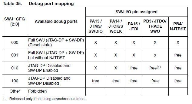 STM32F103 + LCD HD44780 - Nieprawidłowe działanie