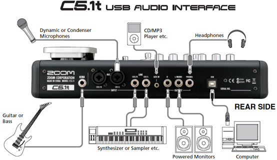 [Sprzedam] Interfejs Zoom C5.1t