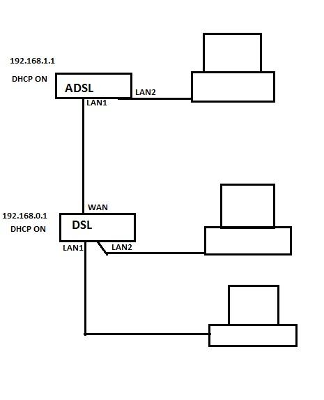 Dwa routery i konfiguracja domowej LAN