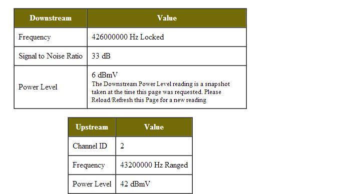 Modem Motorola SB5100E - Od czego zale�y zmiana parametru Power Lewel.
