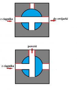 Zawór kulowy na przewodzie hydraulicznym pod ciągnik