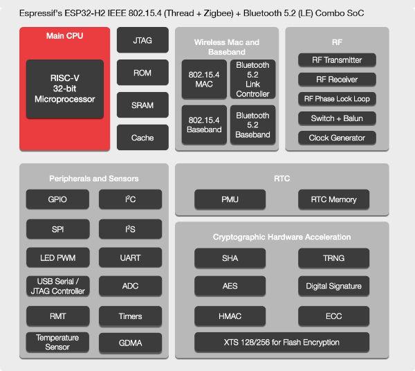 Nowy układ Espressif ESP32-H2 - oparty na RISC-V (Zigbee, BLE)