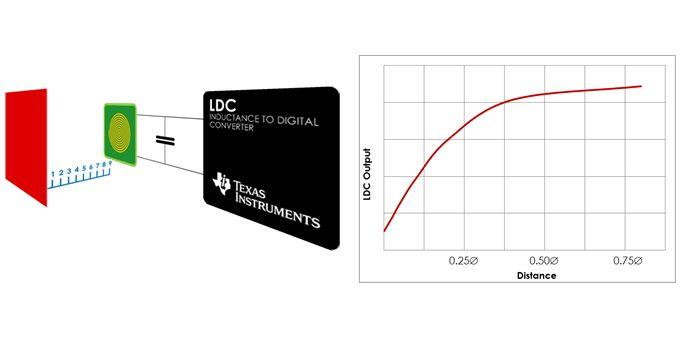 LDC1000 - scalony czujnik indukcyjny firmy TI