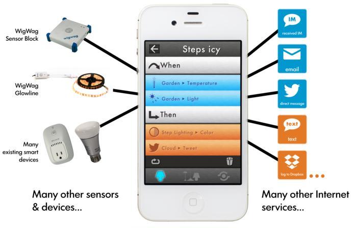 WigWag - tworzenie inteligentnych system�w w r�nych miejscach