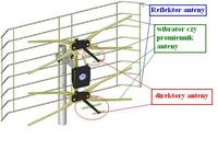 AX1000 - Wiatr mocno buja anteną. Zmiana anteny na lżejszą czy zmiana mocowania?