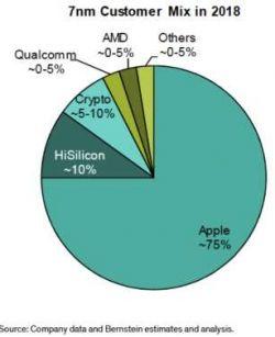 TSMC zapowiada, że dalej dostarczać będzie układy dla Huawei