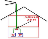 Zasilanie instalacji antenowej na dwa TV (analg. i cyfrowy z wbudowanym tunerem)