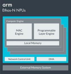 ARM prezentuje dwa nowe NPU dla swoich rdzeni