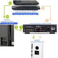Wzmacniacz Denon PMA 510AE - jak podłączyć pod laptop, telewizort i głośniki