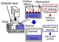 Niskonapięciowe tranzystory tunelowe - lepsze parametry i zwiększony czas pracy