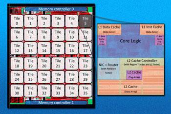 Prototyp procesora z 36 rdzeniami