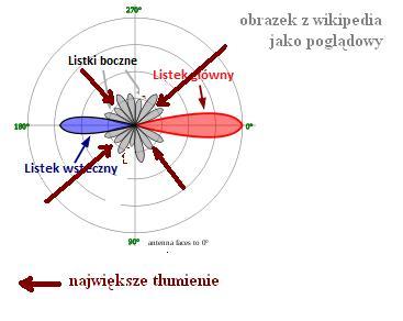 Antena siatkowa - niestabilny DVB-T w Ciechanowie