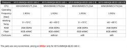 MYS-8MMX - jednopłytkowy komputer z i.MX8 8M Mini Quad i Yocto lub Ubuntu
