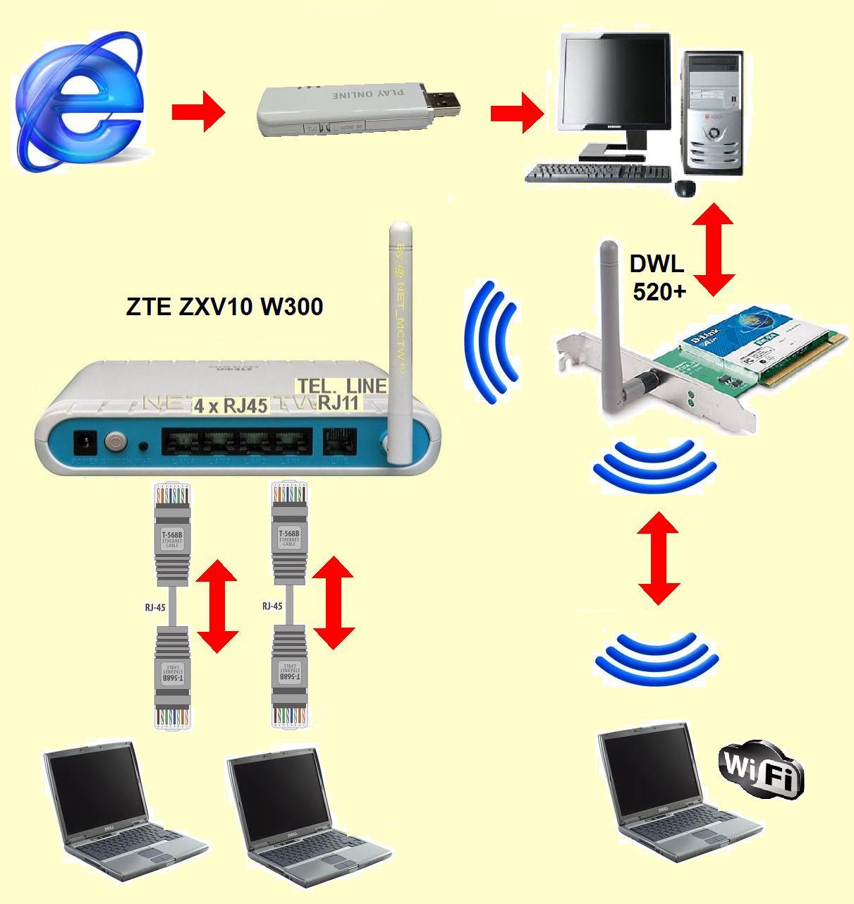 Sie� komputerowa D-Link DWL 520+, ZTE ZXV10 W300