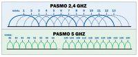 Internet Vectra modem change on Technicolor TC7230