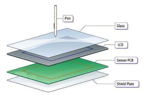 Tablet graficzny klasy Cintiq na podstawie ekranu T5010