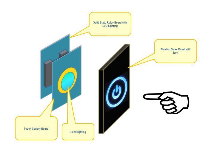Prze��cznik dotykowy i regulatory o�wietlenia Adora z WiFi i ZigBee