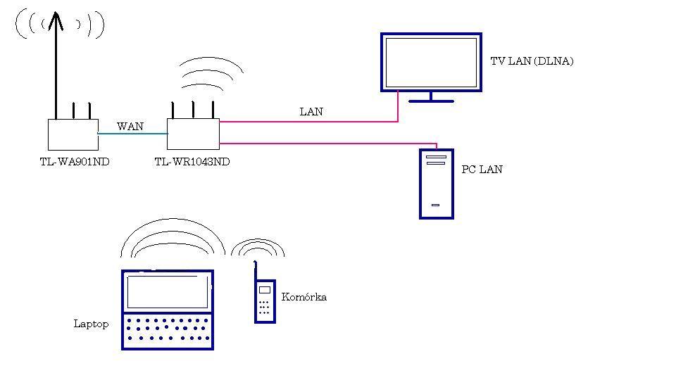 Domowa sie� LAN i WI-FI. Jak to skonfigurowa�? Przydzia� IP. Zabezpieczenie.