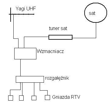 Schemat instalacji RTV- Proszę o poradę