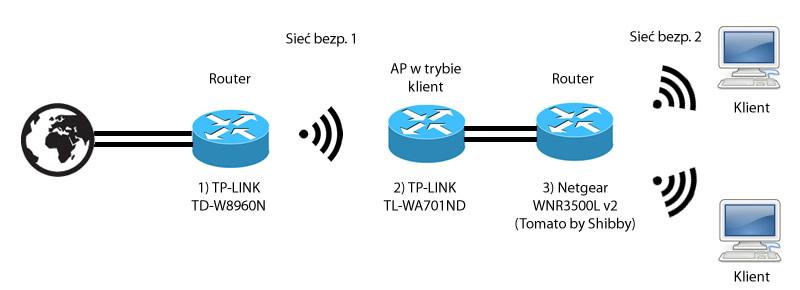 Konfiguracja sprz�tu - niska pr�dko�� Internetu