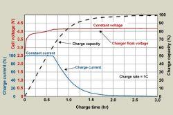 Rozładowarka do akumulatora li-ion