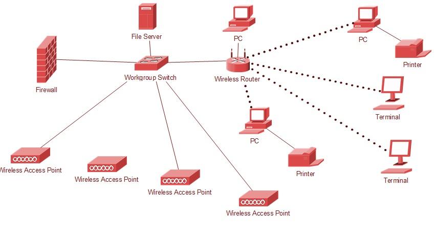 Projekt sieci wifi - tworzenie projektu, dob�r sprz�tu