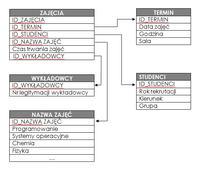 Relacje bazy danych w mysql (SPRAWDZENIE KODU)