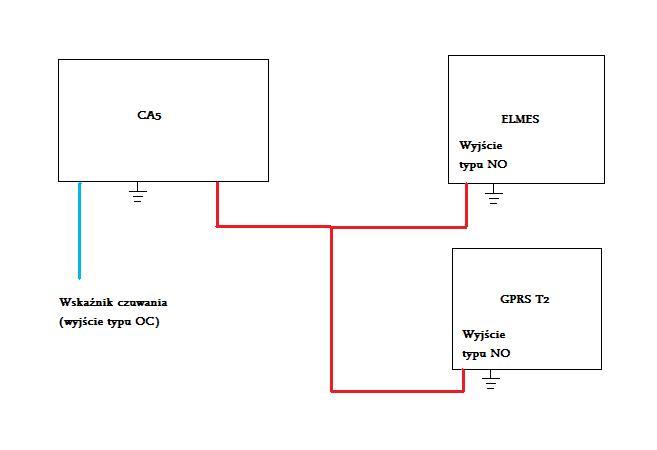 GPRS T2, Elmes, Centrala - powiadamianie o czuwaniu