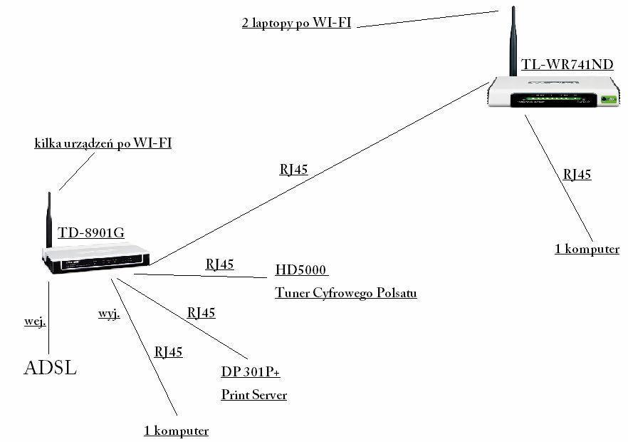 Konfiguracja mini sieci w domu.