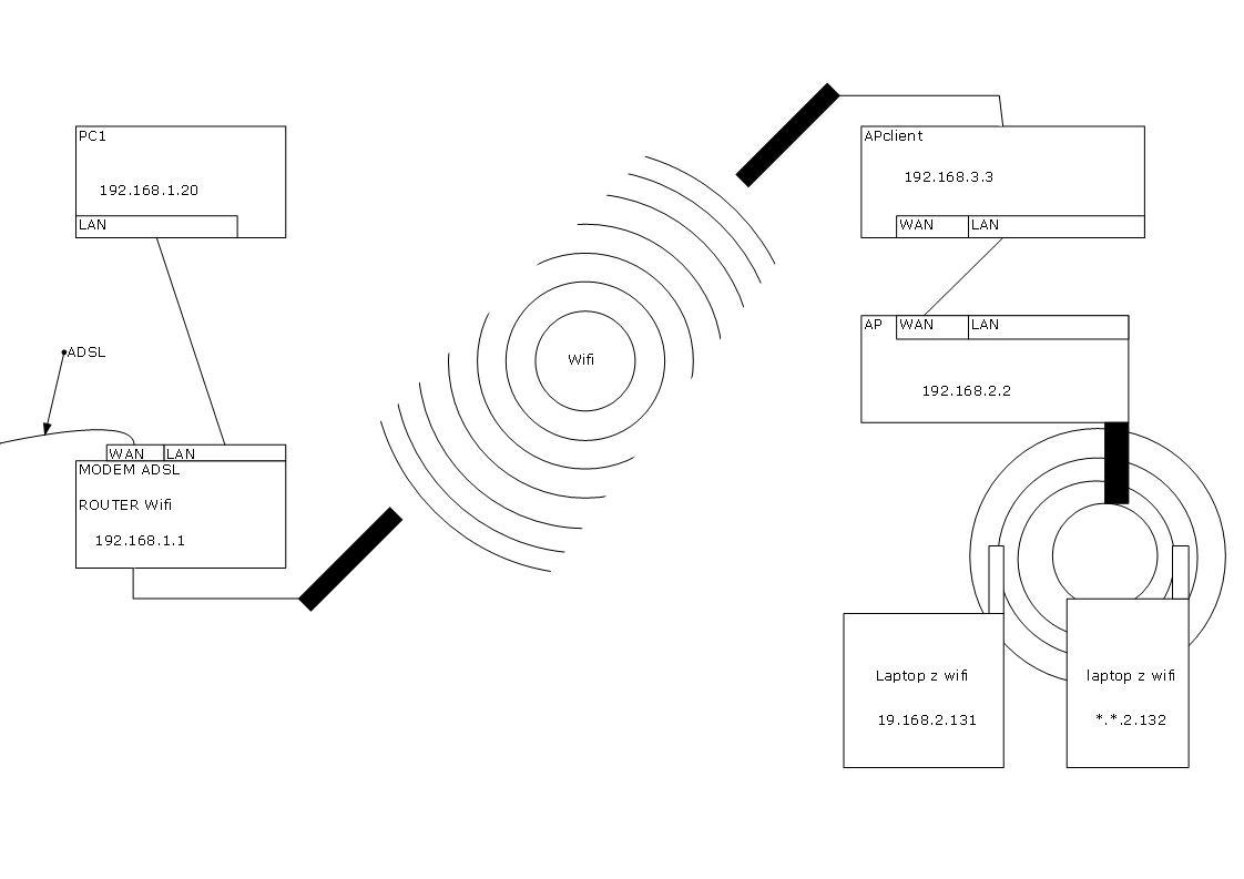 konfiguracja sieci LAN/WIFI
