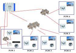 Instalacja - Multiswitch + rozdzielacz , modyfikacja istniejącej instalacji.