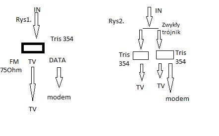 Internet kablowy - Tris 354 i przebudowa instalacji w bloku.