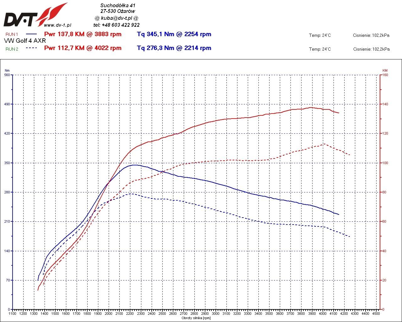 VW/Golf 4/1.9 TDI - Odczyt sterownika EDC15 a raczej jego brak