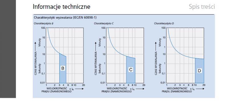 Współczynnik krotności - wymagana impedancja pętli zwarcia