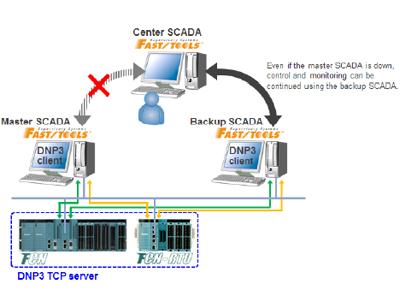 Nowe wydanie systemu komunikacji przemys�owej SCADA