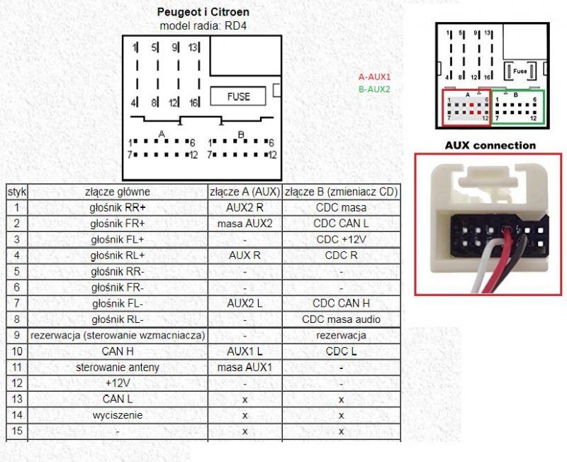 Jak podłączyć AUX do Blaupunkt RD4 D2 N2?