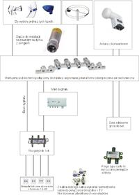 Sprawdzenie poprawności instalacji