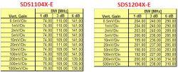 Siglent SDS1104X-E - zbocza narastające