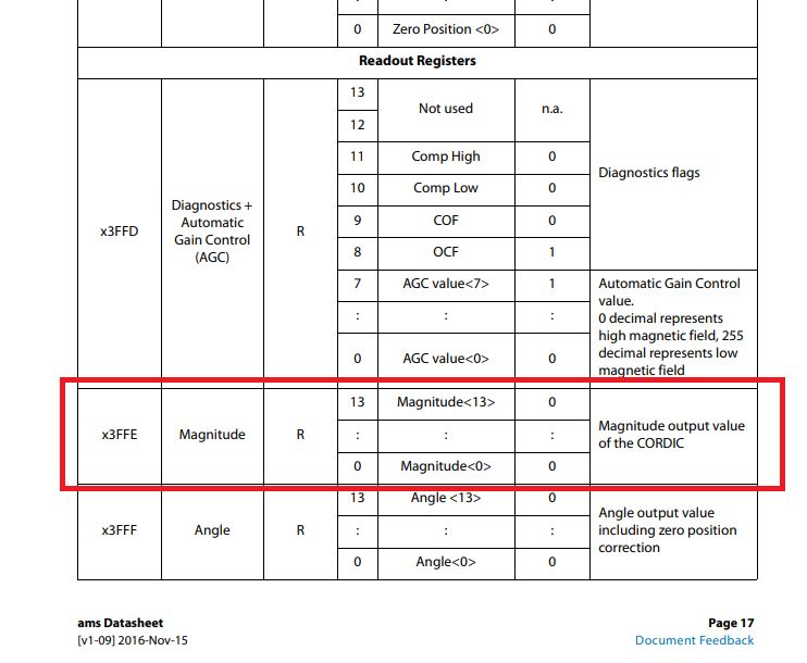 ESP32 komunikacja SPI z enkoderem absolutnym AS5048A