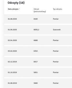 Licznik Prądu PAFAL 12EA52rn/1 - nienaturalny wzrost poboru prądu o 1000kWh!