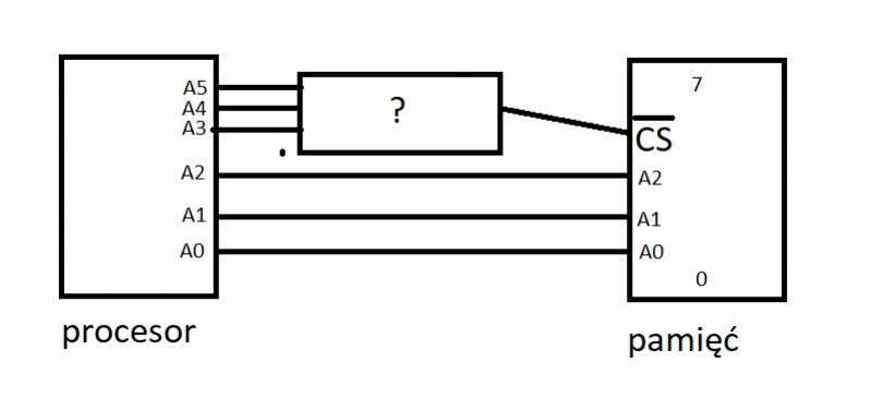 Układ generujący sygnał CS do układu pamięci