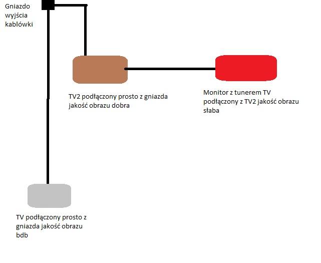 Zmiana instalacji antenowej - kabl�wka