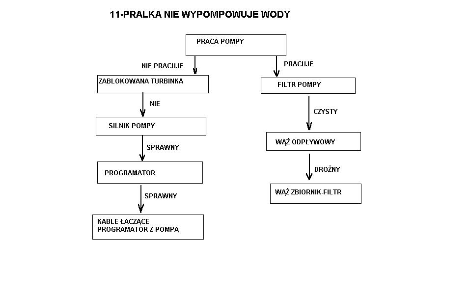 Pralka Zanussi WDS1072 C - oporno�� grza�ki